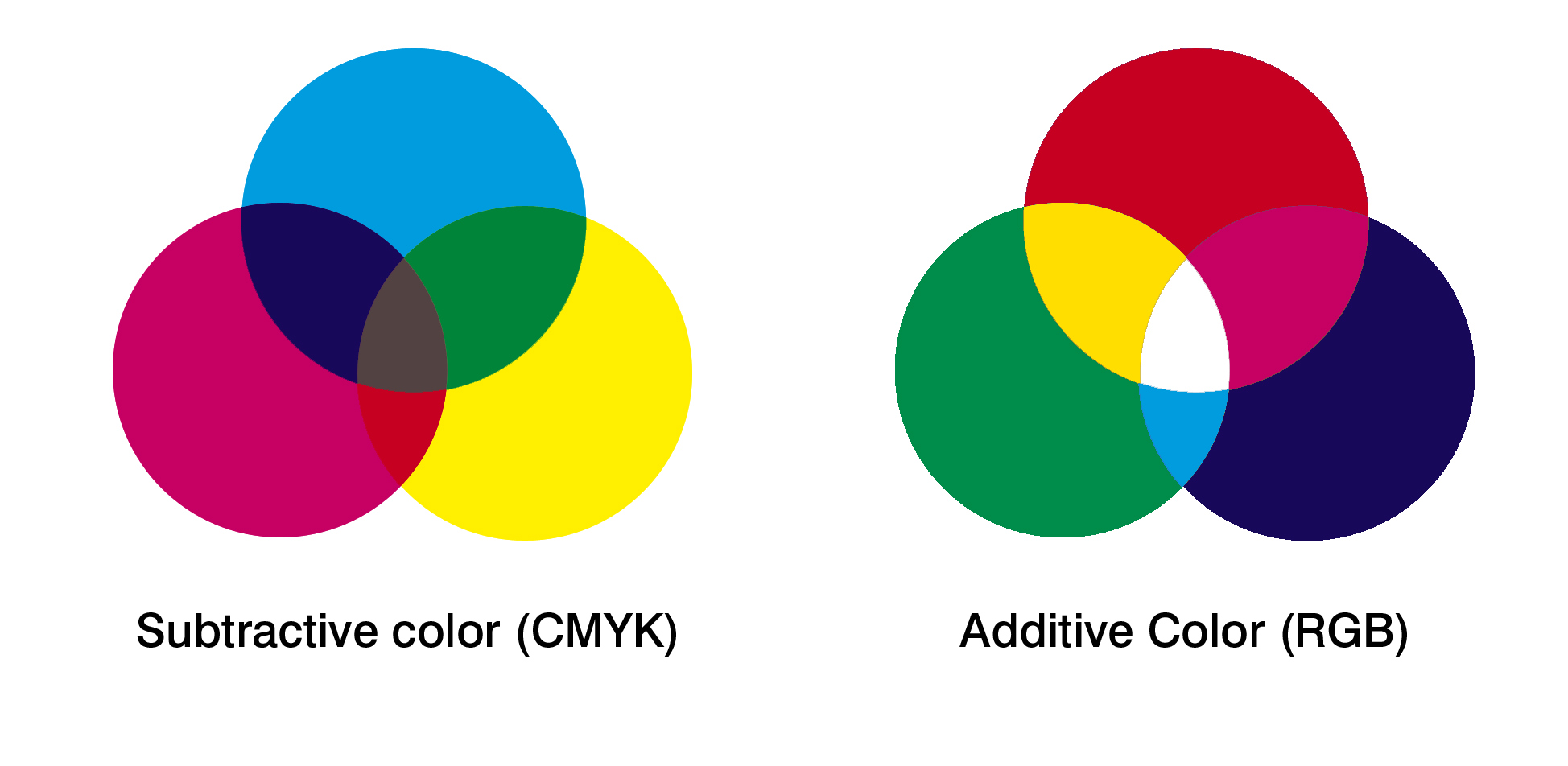 In Contrast CMYK Colors Are Subtractive This Means That A Color