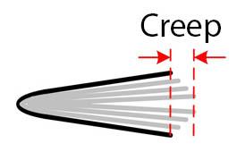 Page Creep