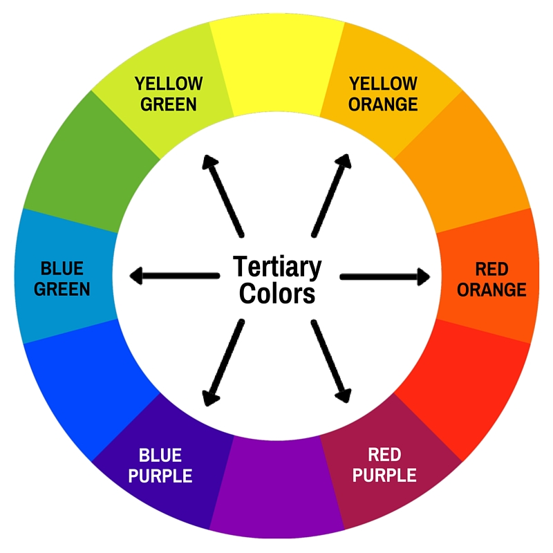 Color Theory Introduction to Color Theory and the Color