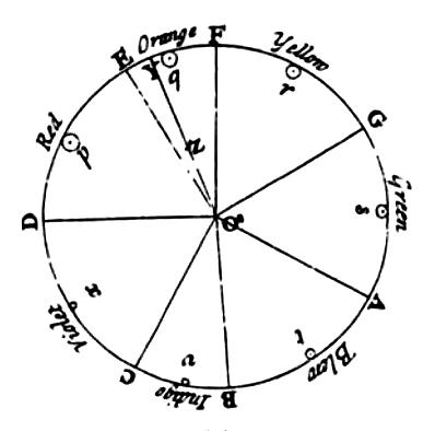 Isaac Newton's Color Circle Color Theory