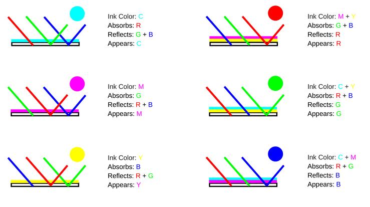 cmyk color combinations subtractive