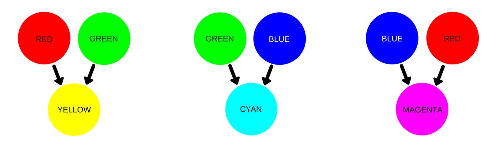 rgb additive color combinations